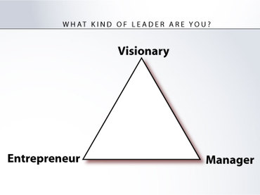 Leadershiptriangle_1